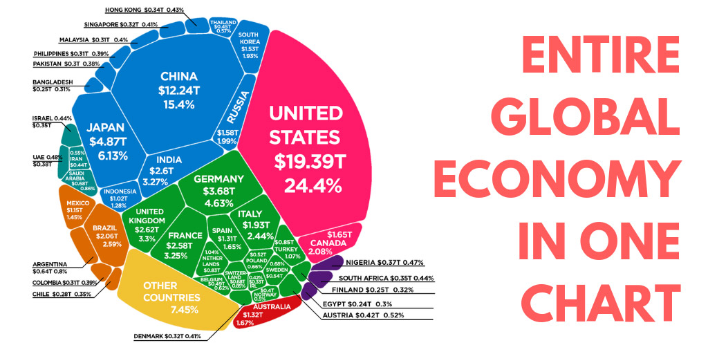 Visualize the Entire Global Economy in One Chart